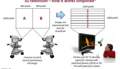 3D television - the technical bit simplified