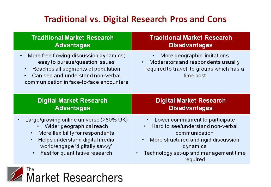 Traditional vs. Digital Research Pros and Cons