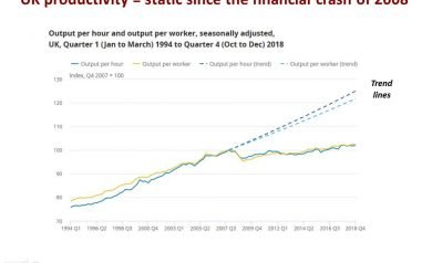 UK productivity has flatlined since 2008